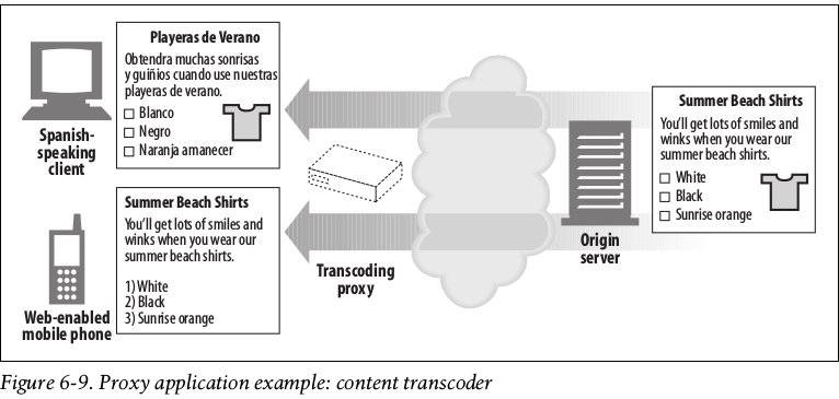 transcoder