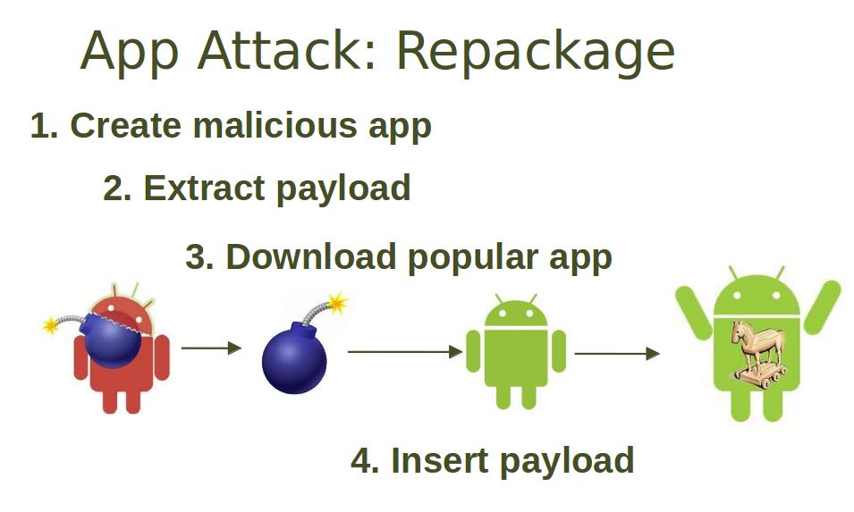 Repacking di applicazioni Mobile - Immagine di ulsrl.org