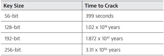 Tempo per craccare un'algoritmo con chiavi di differente lunghezza
