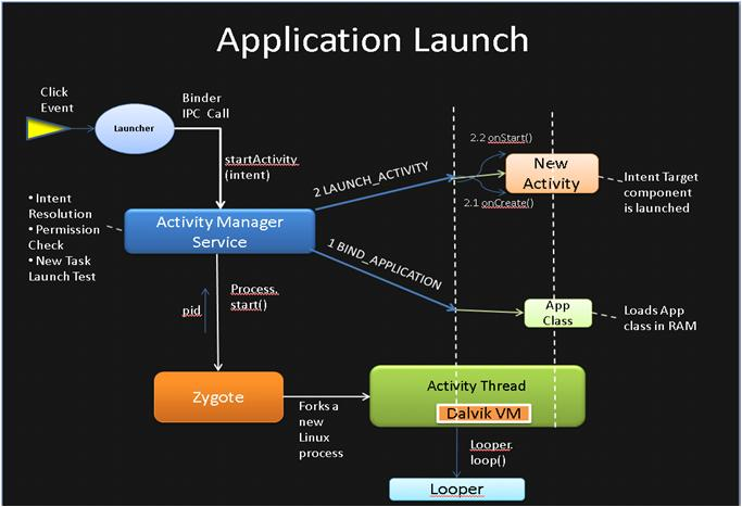 Processo di esecuzione di un applicazione