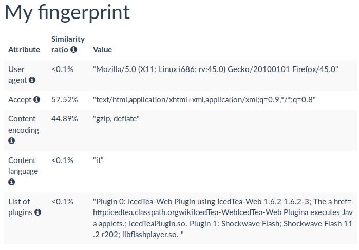 Fingerprinting del mio browser