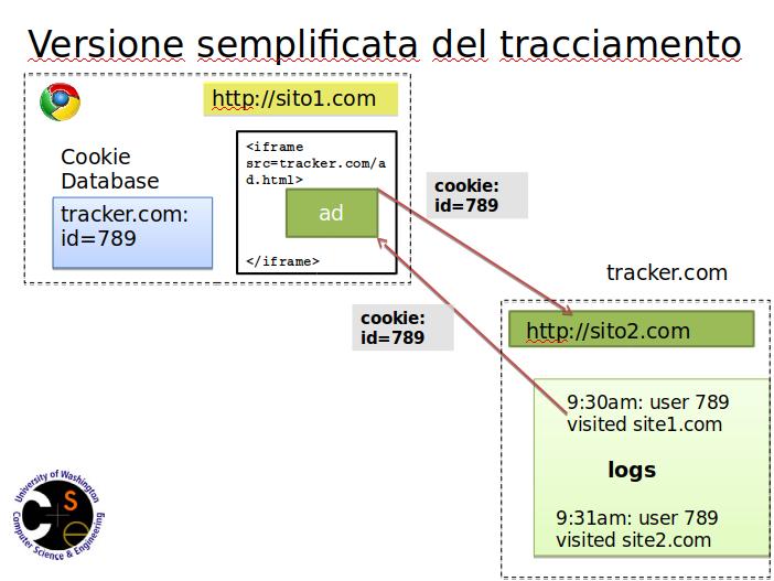 https://web.archive.org/web/20140325231715/http://www.franziroesner.com/pdf/nsdi-webtracking.pptx)