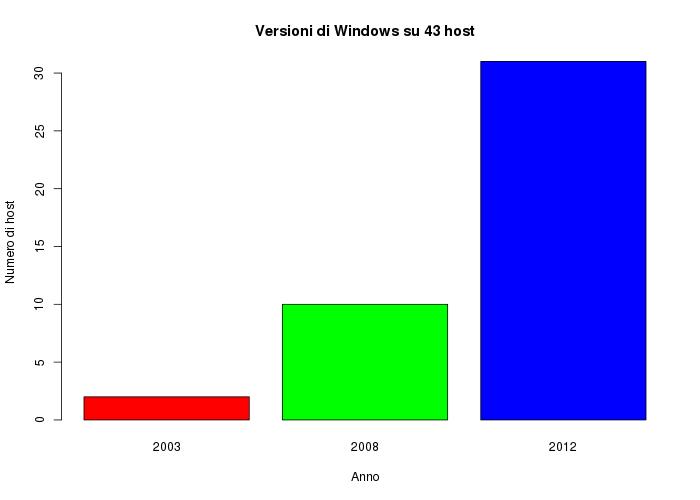 Solo due Host hanno la versione 2003