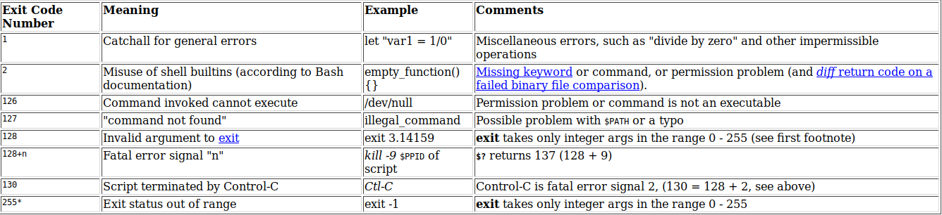 http://tldp.org/LDP/abs/html/exitcodes.html#EXITCODESREF