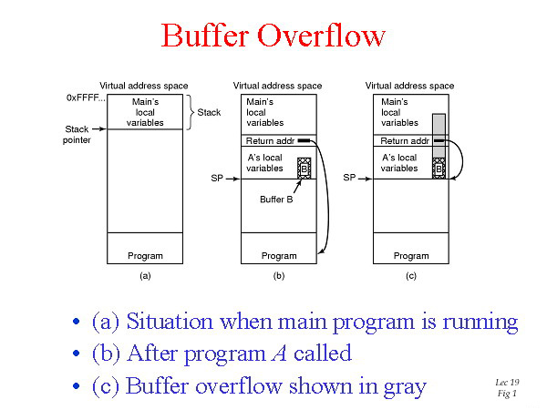 Attacco Buffer Overflow