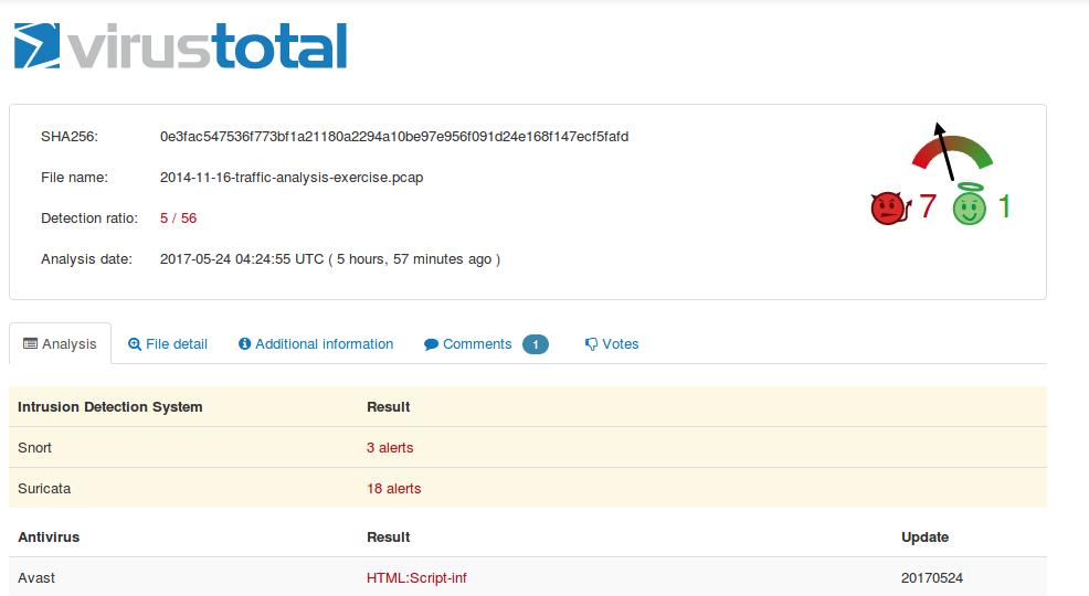 Analisi di VirusTotal