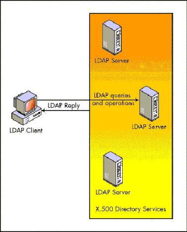 Comunicazione con server LDAP
