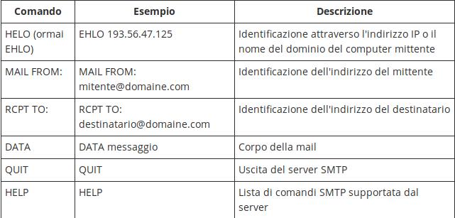 (Alcuni) Comandi SMTP