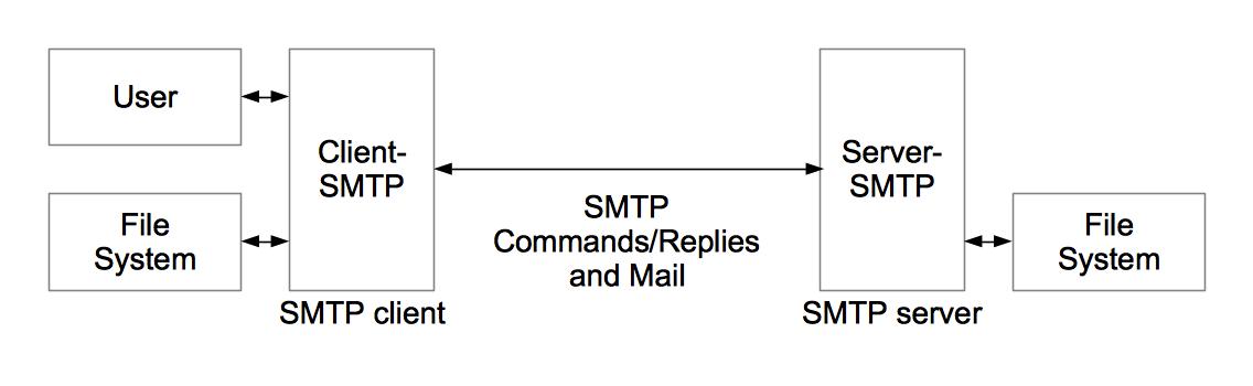 Comandi SMTP