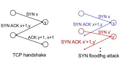 Attacco TCP SYN FLOOD