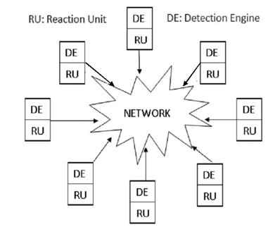 Sistema con difesa DDoS distribuita