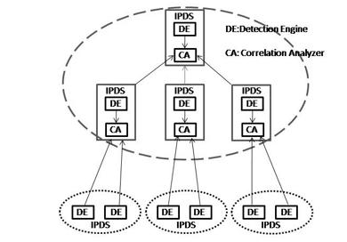 Sistema di difesa DDoS gerarchica