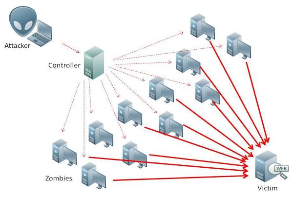 Tipico attacco DDoS