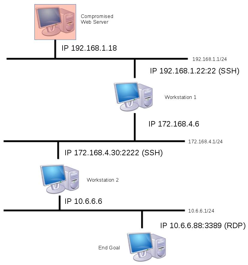 Concatenazione di reti interne